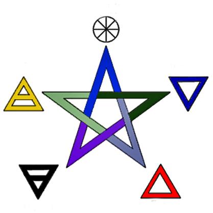 Elemente-Pentagramm