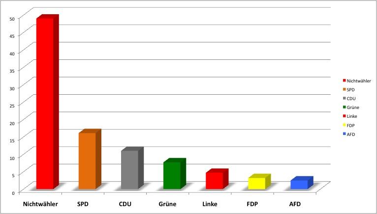 Wahlbeteiligung in Bremen