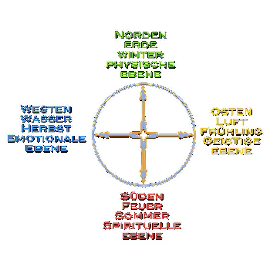Elemente-Rad, modern/psychologisch interpretiert.©scrano 2016