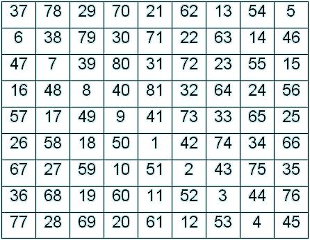 Sigille des Mondes, magische Summe: 369 - QS=9